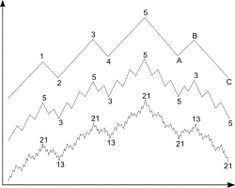 Elliott Wave Theory #LearnToTradeTheForex