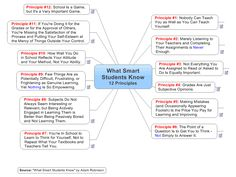 What Smart Students Know - 12 Principles | free MindManager mind map download | Biggerplate