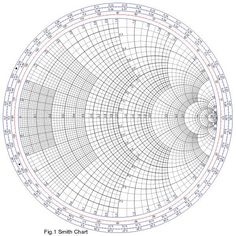 How to Use a Smith Chart: Explanation & Smith Chart Tutorial