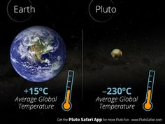 What is the average global temperature on Pluto? Dwarf Planet, Solar System, Safari, Planets, Weather, Science, App, Space, Floor Space