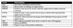 Log4j - An open source  logging framework