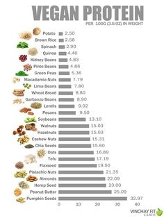 Useful chart for knowing which non-animal foods are good for protein.