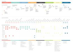 jpg by Matt Bailey Design System, Tool Design, Web Design, Context Map, User Flow Diagram, Business Process Mapping, Flow Chart Design, Financial Dashboard, Customer Journey Mapping