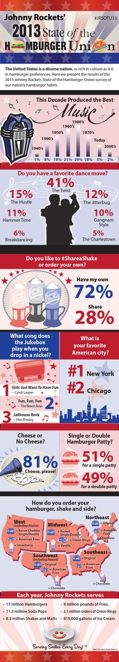 The results are in! You voted for The 2013 State of the Hamburger Union #JohnnyRockets #USA