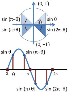 Periodic sine - Unit circle - Wikipedia, the free encyclopedia