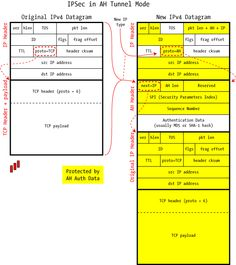 A visual explanation of sql joins using venn diagrams httpblog an illustrated guide to ipsec ccuart Gallery