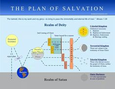 Simple Bible timeline | Bible Metanarrative | Pinterest ...