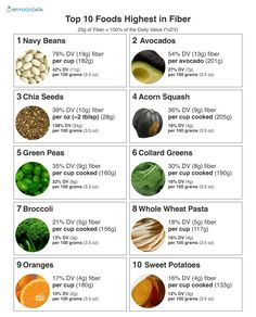 Printable list of the top 10 foods high in fiber including beans lentils avocados chia seeds acorn squash green peas collard greens broccoli oranges and sweet potato. The current daily value (DV) for dietary fiber is 25 grams. Fiber Diet, Fiber Rich Foods, Top Fiber Foods, High Fiber Meals, High Fiber Foods List, Fiber Food Chart, Healthy Cooking, Healthy Life, Healthy Meals