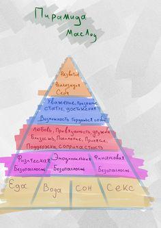 Study Inspiration, Self Awareness, Level Up, Social Work, True Words, Planner Stickers, Mental Health, Leadership, Life Hacks