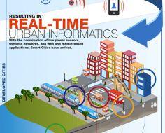 anatomy-of-smart-city-infographic