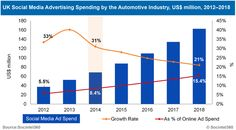 Advertising Insights: Take Mobile, Video, and Social for Test Drives — Medium