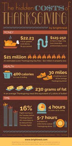 Thanksgiving  The Hidden Cost – Infographic Ação De Graças Hospedagem 6834750ef0b