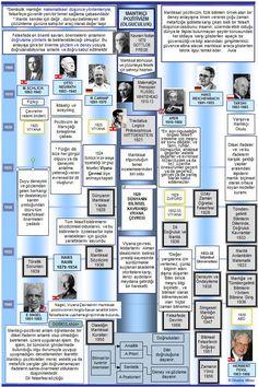 Okuma Atlası Felsefe: Mantıkçı Pozitivizm Periodic Table, Photo Wall, Frame, Periotic Table, Photography, A Frame, Frames, Hoop, Picture Frames