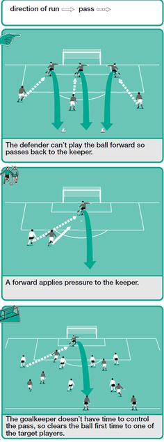 Back pass clearance soccer drill Soccer Pro, Soccer Goalie, Soccer Tips, Soccer Games, Soccer Players, Soccer Training Drills, Soccer Workouts, Football Drills, Soccer Coaching