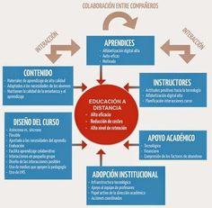 ¿Qué dice la investigación sobre la Educación a Distancia? | SOCIAL MEDIA Y EDUCACIÓN | Scoop.it