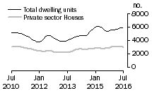 Graph: Dwelling units approved - Vic.