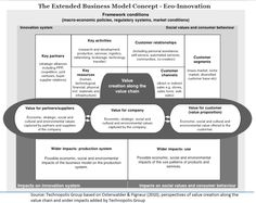 Extended #Business #Model Eco #Innovation