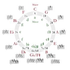 Circle of fifths: visual system of organizing the keys in a system played to the ascending or descending order of 5ths.