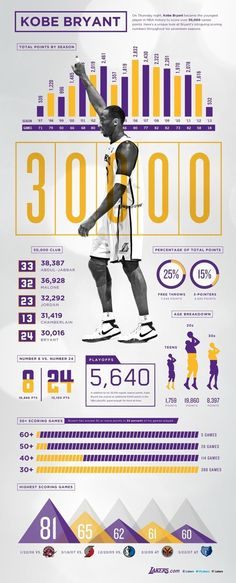 Surprisingly the Lakers bragged… | Community Post: 2012 In Data Visualizations