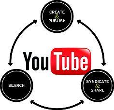 http://www.dmzforum.org/zbxe/zbxe/?mid=DMZPublications_srl=386803  youtube views increase