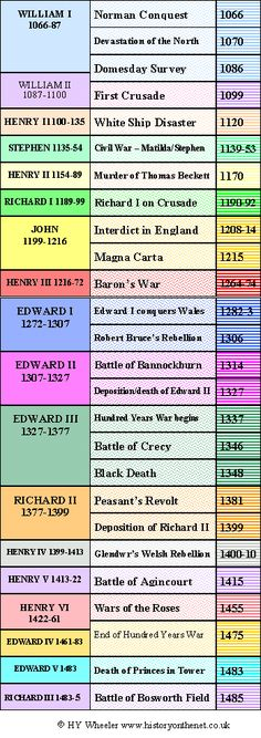 medieval timeline - first four not Plantagenet