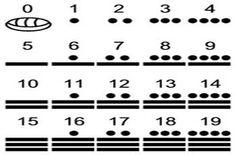 Numeración maya. .Los tres símbolos básicos son el punto, cuyo valor es 1; la…