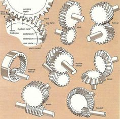 Gear types... This pin links to a facebook page with lots of interesting…