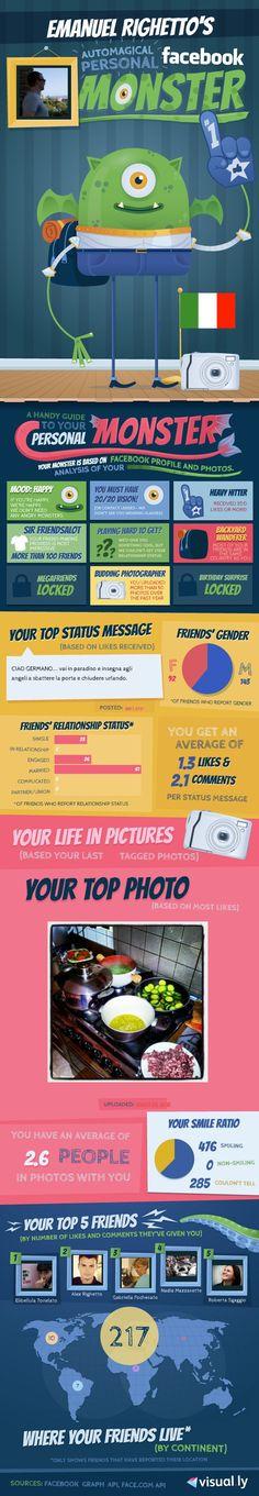 E tu come utilizzi Facebook?