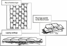 A sandbag dike must be built properly to prevent or reduce flood damage. Managing Volunteers Since a dike will fail if not built. Water Dam, Flood Damage, Cement, How To Plan, Retaining Walls, Africa, Image, Ideas