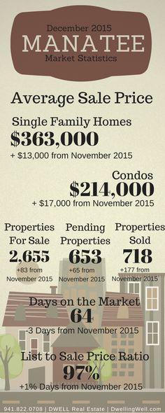 December 2015 Manatee Real Estate Market Statistics