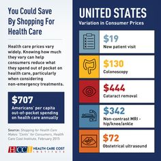 health care costs in the us - Google Search