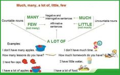 Forum | ________ English Grammar | Fluent LandMUCH – MANY – A LOT OF – LITTLE – FEW | Fluent Land
