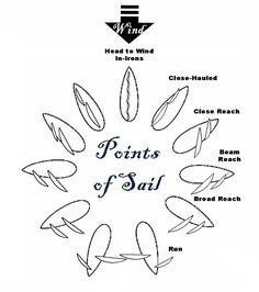 Points of sail #adventure
