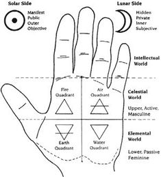 86 Best Palm reading images in 2019 | Palm reading