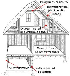 1000 Images About Attic Rooms On Pinterest Attic