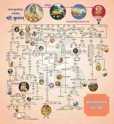 Image result for Hindu Tree of gods