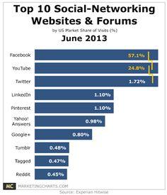 Top 10 Visited Social-Networking Websites & Forums,