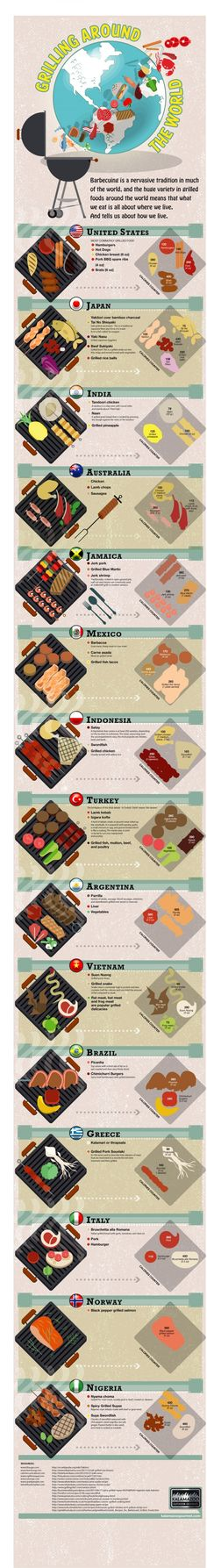 grilling-around-the-world #infographic #food #food infographic #bbq #grilling