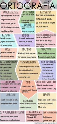 Spanish words that are pronounced the same but are written differently // Palabras que es español se pronuncian igual, pero se escriben diferentes. Ap Spanish, Spanish Grammar, Spanish Vocabulary, Spanish Words, Spanish Teacher, Spanish Classroom, Spanish Lessons, Teaching Spanish, Spanish Language