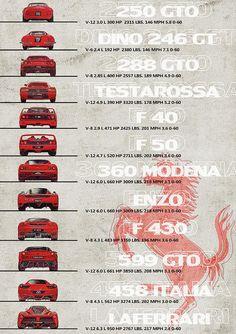 Ferrari 288 Gto, Ferrari Laferrari, Logo Ferrari, Lamborghini Aventador, Maserati, Bugatti Veyron, Bugatti Royale, Ferrari California, Evolution