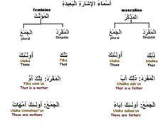 . Language Study, English Language Learning, Arabic Language, English Prepositions, Arabic Sentences, Arabic Lessons, Arabic Alphabet, Grammar Lessons, Learning Arabic