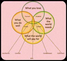 Vocation Venn Diagram