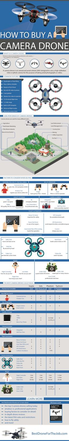 Looking to get your hands on a camera drone? This infographic should come in handy. Camera drones are being used in many ways and are getting more sophisticated every release. But selecting the right one for