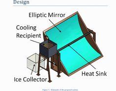 Solar Ice Maker Chills with Heat