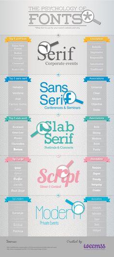 La psicología dei font – Infografíca
