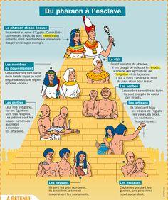 Fiche exposés : Du pharaon à l'esclave