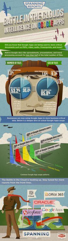 Batalla en las nubes - Inteligencia en Google Apps
