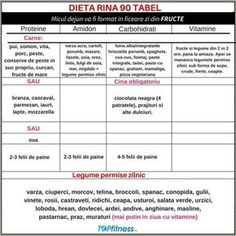 Dieta Rina - Slabeste pana la 10 KG in 90 de ZILE! Rina Diet, Health And Nutrition, Health Fitness, 800 Calorie Diet, Lose 10 Lbs, Healthy Diet Recipes, Fit Motivation, Loose Weight, How To Stay Healthy