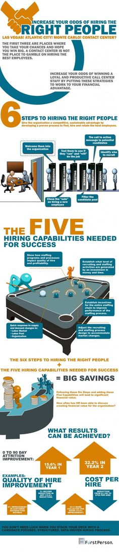 Management : Infographic on Hiring Right people Infographic