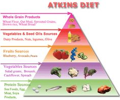Atkins Diet. This is how i normally maintain but I have feel off the wagon. I'm getting back on soon. NO EXCUSES